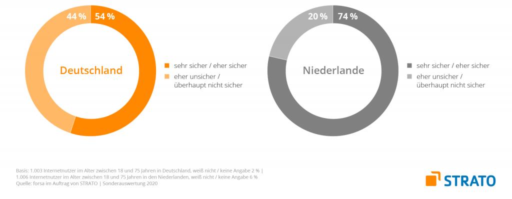 Sicherheitsgefühl Deutschland- Niederlande im Vergleich
